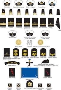 Navy Military Ranks and Insignia