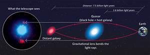 Supermassive Black Hole Diagram - Pics about space