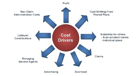 How to Determine Cost Drivers? - Project Management ...