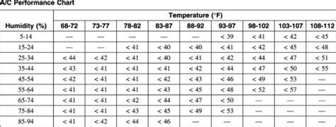 deciphering ac vent temperatures bob   oil guy