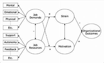 Demands Job Resources Bakker 2007 Diagram