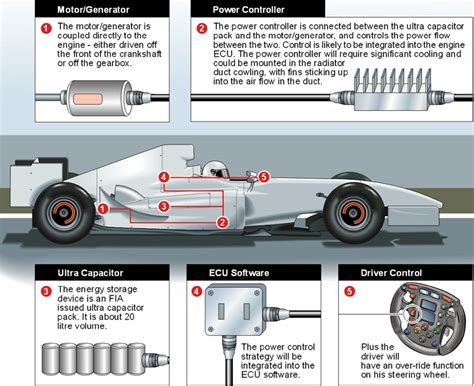 F1: New Formula 1 Sporting and Technical Regulations in ...