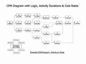 Ppt - Activity On Node Approach To Cpm Scheduling Powerpoint Presentation