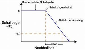 Db Berechnen : nachhallzeit nach sabine berechnen wallace c sabine nachhall berechnung nachhall zeit rt60 ~ Themetempest.com Abrechnung