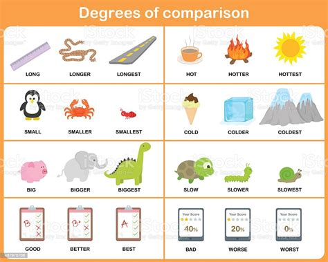 Degrees Of Comparison Adjective Worksheet For Education ...