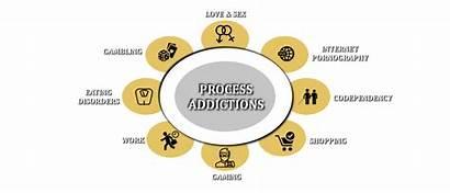 Addictions Process Common Types