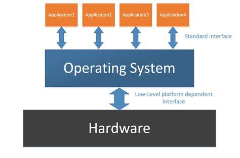 11 zedboard embedded operating systems linuxarmsummary的