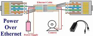 What Is Poe And How Power Over Ethernet Works