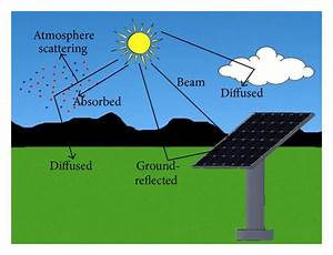 The Three Components Of Global Solar Radiation
