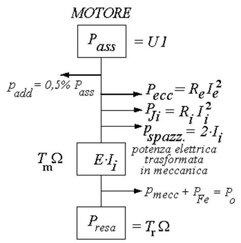 Dimensionamento Cremagliera - modulo 6m il motore a c c unit 224 1 principio di