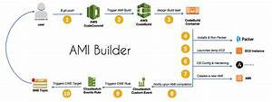How To Create An Ami Builder With Aws Codebuild And