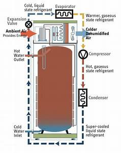 Gas Hot Water Heater Internal Diagram