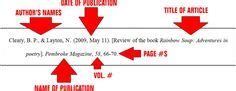 Apa Cover Page Template Psychology Student Title Captures Exle Of Apa Citation In Paper Screen Capture Of Apa