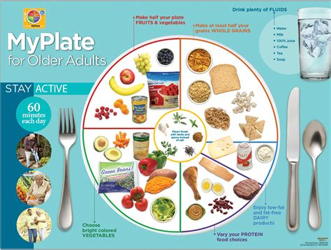 2018 My Plate Images My Healthy Plate Images Usda