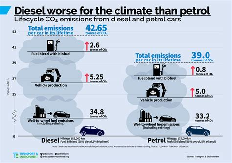 Diesel Cars Emit More Greenhouse Gases Over Full Lifecycle