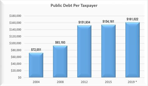 How Much Is The U S National Debt National Debt Tops 18 Trillion Guess How Much You Owe