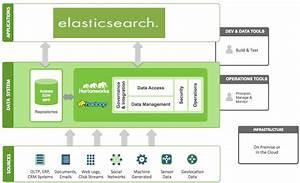 Elasticsearch And Hortonworks Partner For Open Source