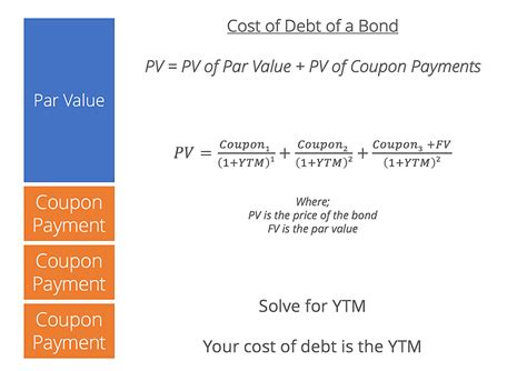 Cost of Debt - How to Calculate the Cost of Debt for a Company