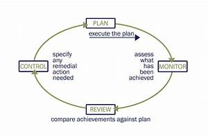Business Planning Cycle Diagram  U2013 Strategic Planning
