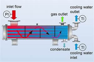 Vacuum  Surface Condensers  Process Industry  Processing