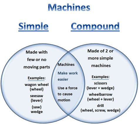 Learning Ideas  Grades K8 Simple And Compound Machines Venn Diagram
