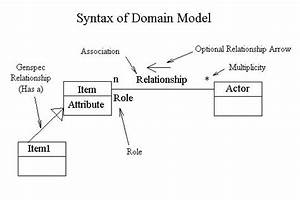 1000  Images About Modeling    Diagramming On Pinterest