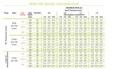 composite deck composite deck joist span table deck span chart chart