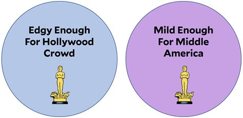 Here Some Math Explain The Woes Oscars