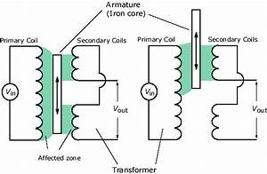 Efunda  Theory Of Linear Variable Differential Transformer