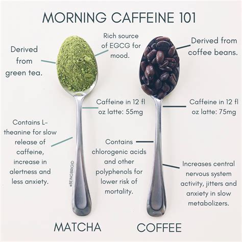 Caffiene in coffee vs tea. Morning Caffeine 101: Is Matcha Better Than Coffee? - BeingBrigid