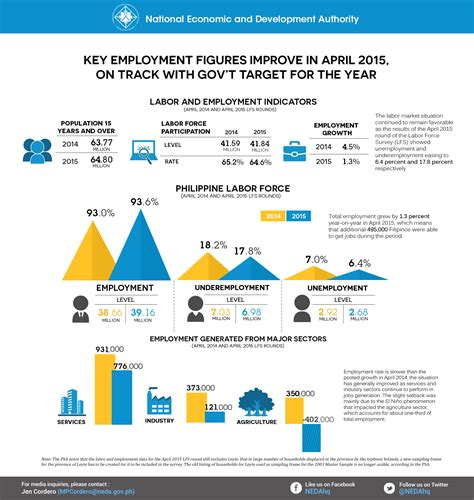 Infographics-LFS-June-final2 - The National Economic and
