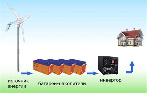 Альтернативные источники энергии энергия ветра . создание ветрогенератора