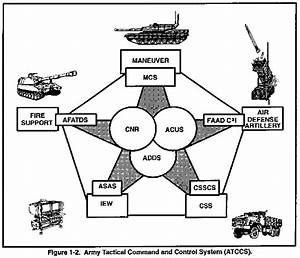 fm 34 25 3 all source analysis system and the analysis With air defense artillery battalion wire diagram on army battalion diagram