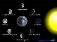 Ciclos lunares EcuRed