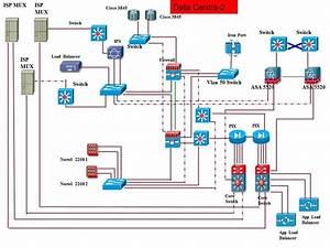 Network Lab U0026 39 S  Data Centre Diagram Topology