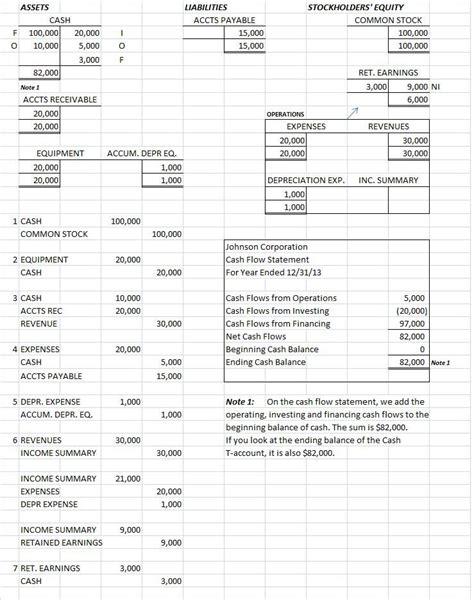sample cash flow statement format cash flow statement