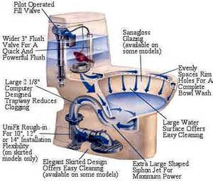 How To Snake A Bathroom Sink by Toto Toilets Plumbing Cost And Repair Information