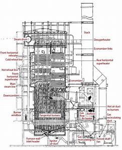 Steam Boiler  Steam Boiler Anatomy