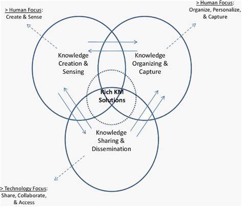 km models knowledge management model