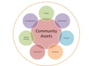 asset mapping template community mapping challenges assets ace reflections