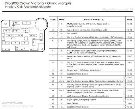 Fuse Box Diagram For 2004 Ford Crown Victorium by 2004 Crown Fuse Box Fuse Box And Wiring Diagram