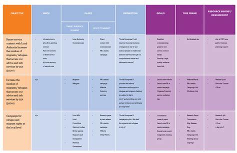 Marketing Plan by Unltd Developing Your Marketing Strategy Plan