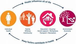 Health in the wider context of people's lives | Ministry ...