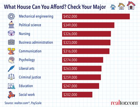 How Your College Major Predicts What House You Can Afford