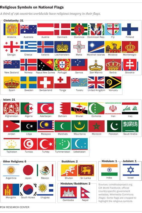 countries  religious symbols   national