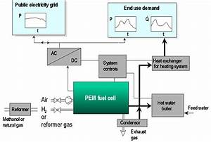 Application Of Small Scale Fuel Cells In Combined Heat