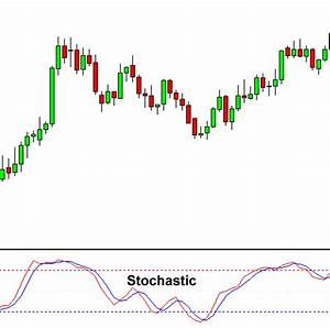 Indicator In Forex Trading Forex Scalper Signals