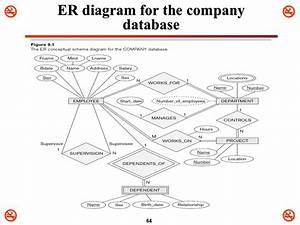 Car Insurance Database Er Diagram