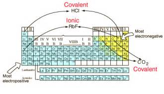 Ionic and Covalent Bond Examples