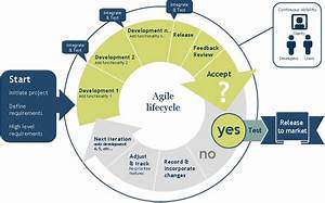 Agile methodology interview questions and answers ...